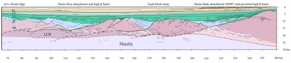 Depth-converted geoseismic section based on parts of the deep seismic line GMNR 94-103 recorded offshore Mid Norway. Whereas the blue-coloured basins associated with rotated fault-blocks represent synrift sedimentary basins, the draping green and yellow successions were deposited largely after fault-block rotation ceased in the area (Osmundsen & Ebbing 2008).