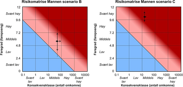 Example of a risk matrix, with hazard plotted against impact. The diagram is divided into three general risk zones: high in red, medium in pink and low in blue.