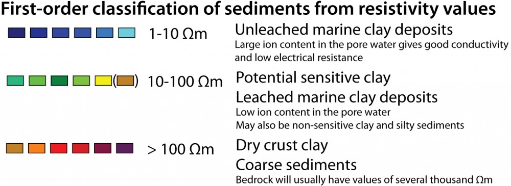 Figure 2. First-order classification for interpretation of resistivity values for quick clay mapping. There are gradual transitions between the classes, as it often also is between the sediments themselves. There may also be local variations depending on, for example, pore water chemistry, saturation, grain size distribution, mineral composition and spatial geology.